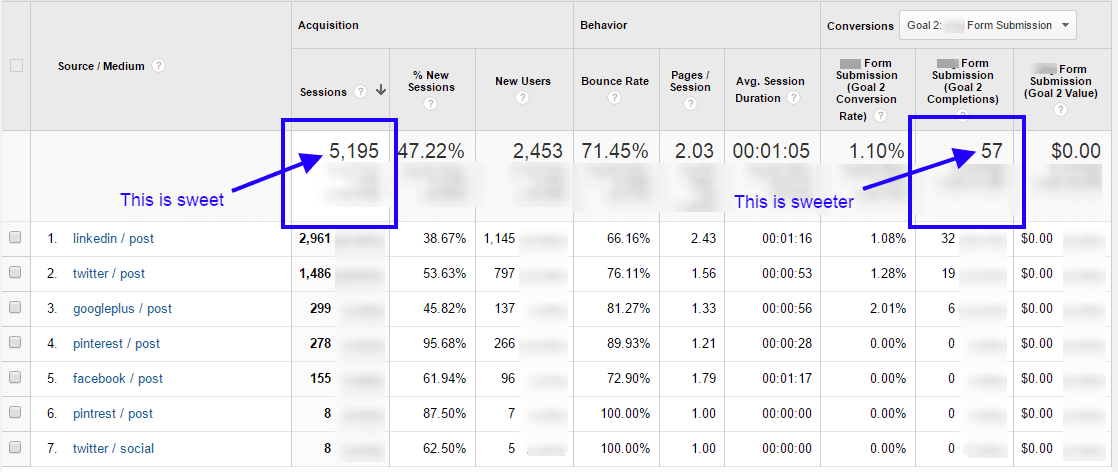 Google Analytics Social Media Data