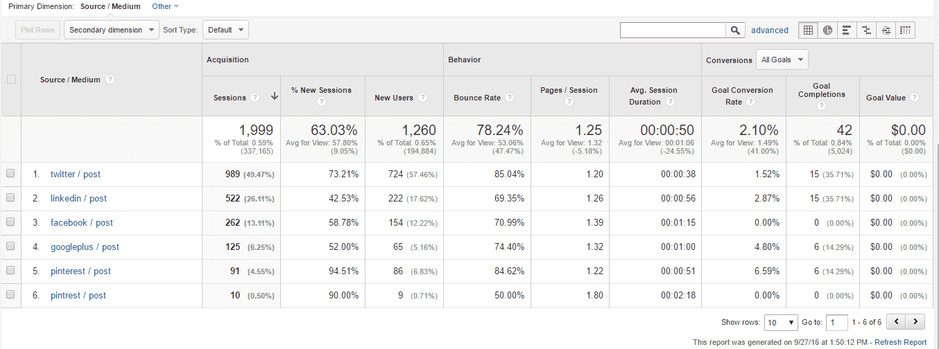 example how to use google analytics to drive business results