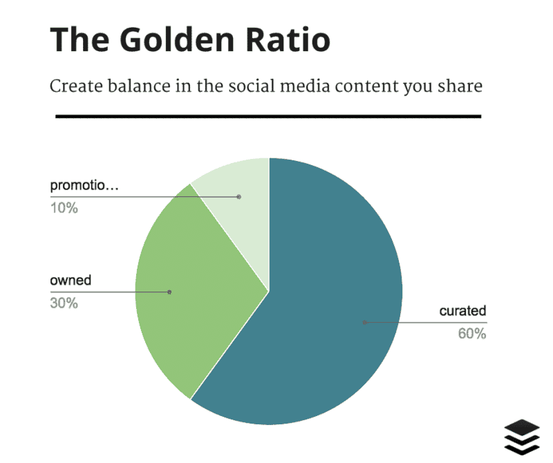14. The Golden Ratio of content sharing