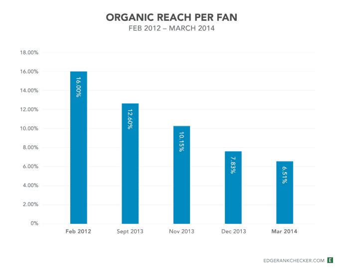 organic-reach-per-fan