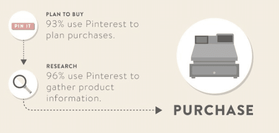 pinterest-used-to-make-purchase-decisions