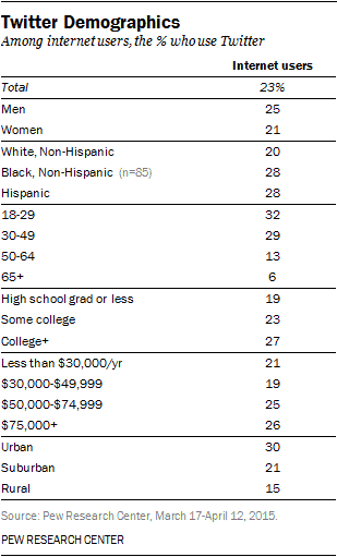 social media demographics on twitter