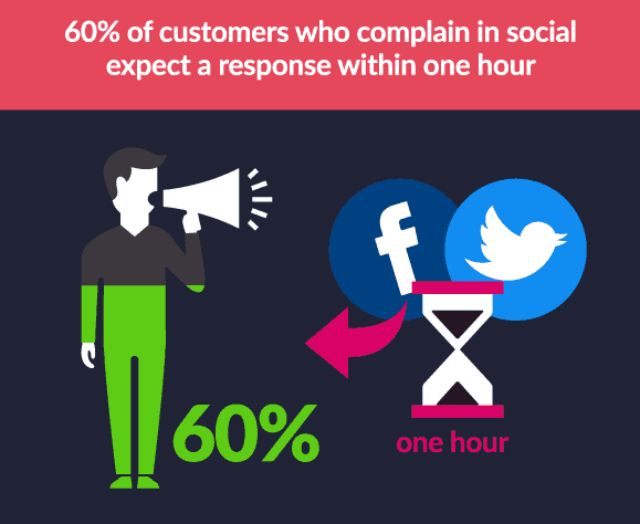 How To Speed Up Your Social Media Customer Service 1