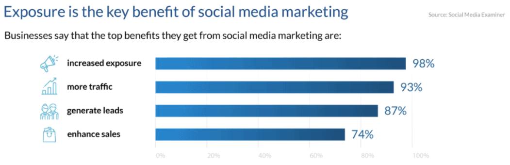 5 Powerful Ways to Combine Social Media and Email Marketing 1