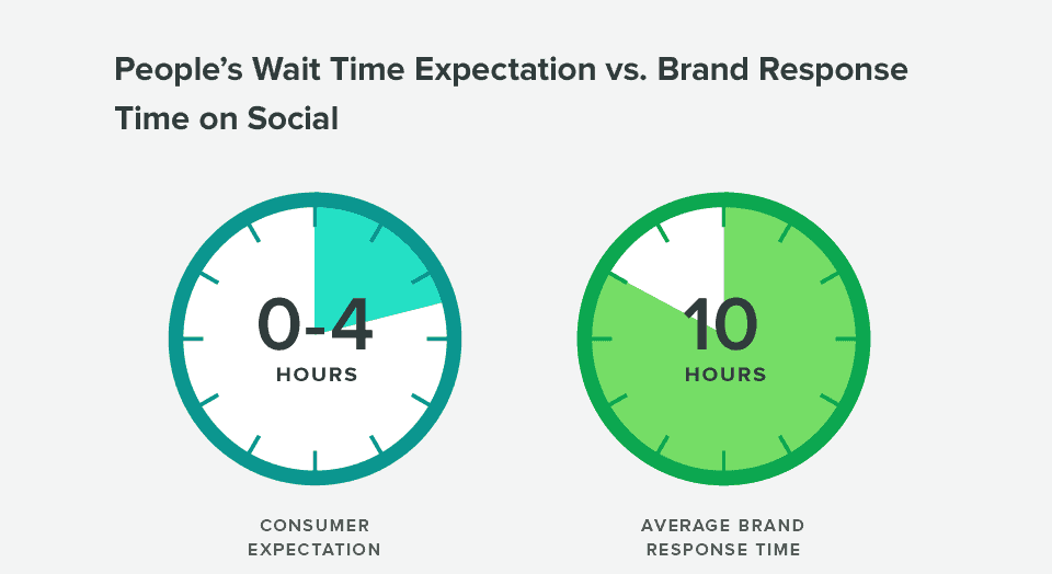 Response times should factor into your social media marketing strategy