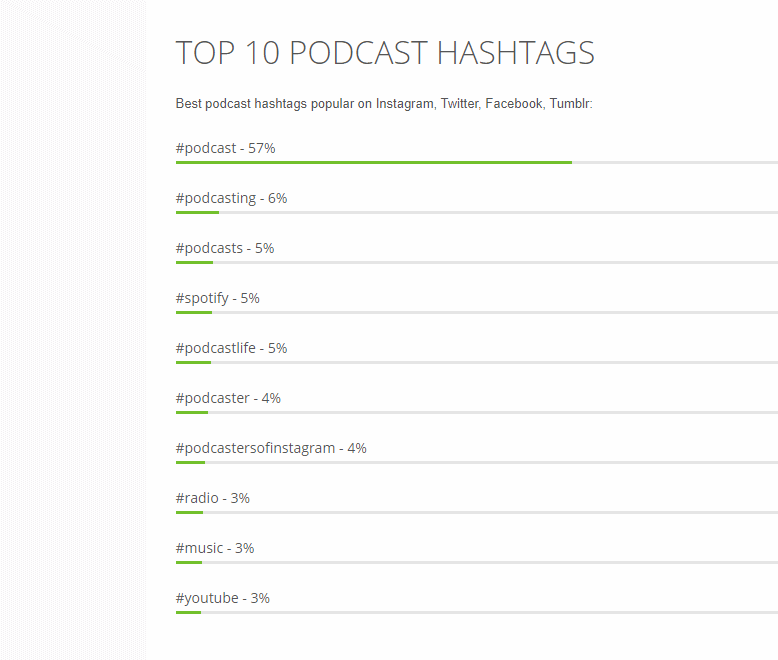 How to promote a podcast on social media in [current_date format='Y'] 11