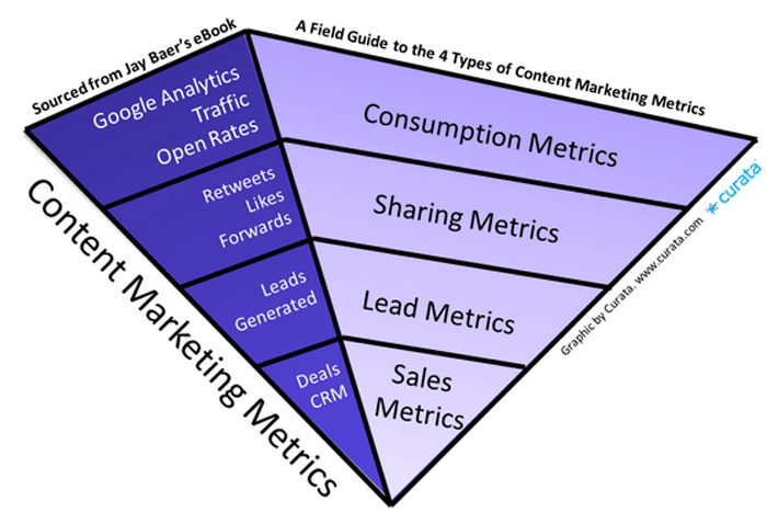 Social Media & Content Marketing Strategy: The Definitive Guide 10