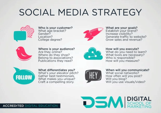 Social Media & Content Marketing Strategy: The Definitive Guide 11