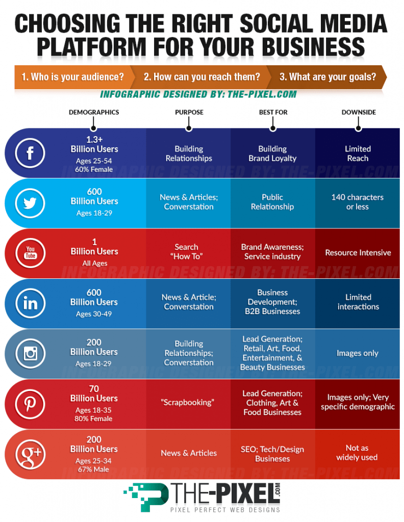Social Media & Content Marketing Strategy: The Definitive Guide 13