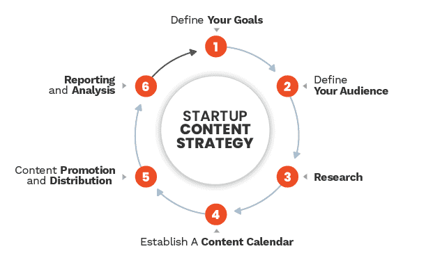 Social Media & Content Marketing Strategy: The Definitive Guide 2