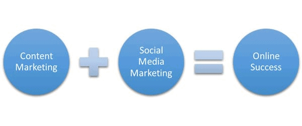 Social Media & Content Marketing Strategy: The Definitive Guide 20