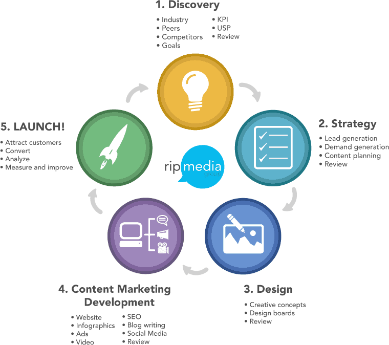 Social Media & Content Marketing Strategy: The Definitive Guide 35