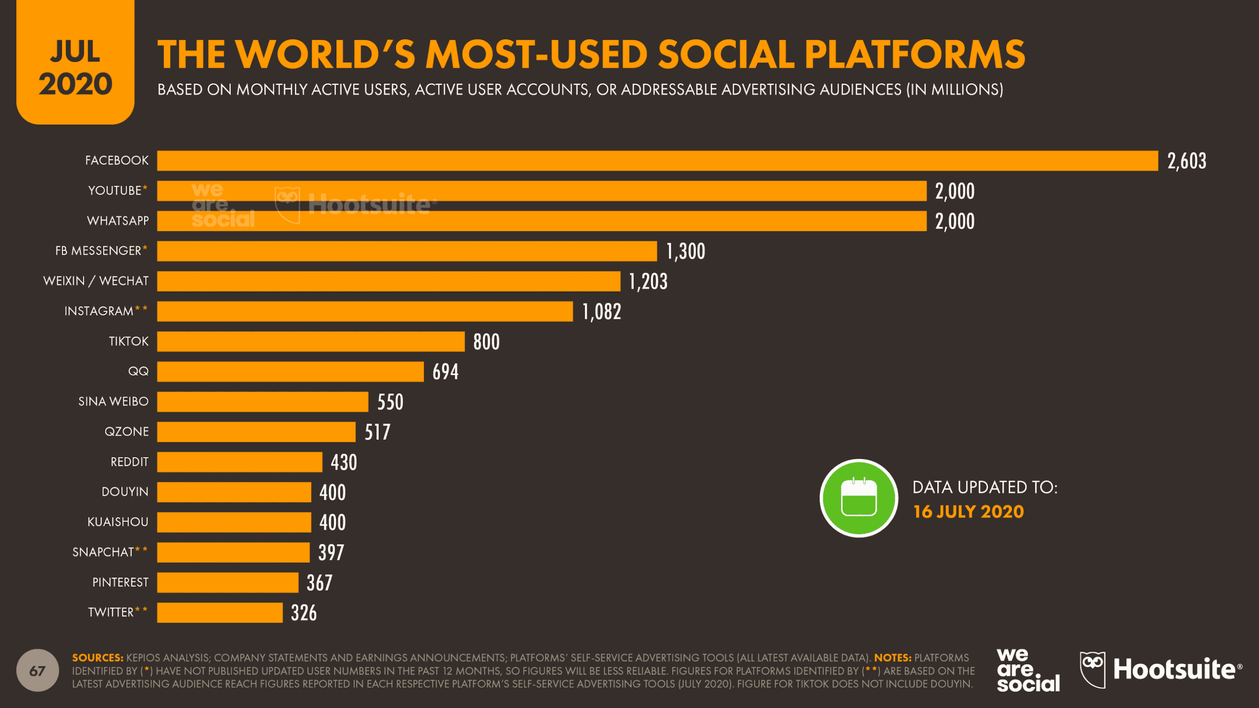 The world's most used social platforms