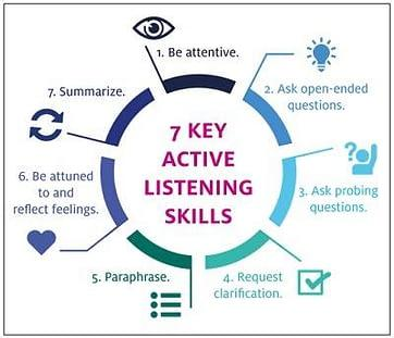 Use active listening
