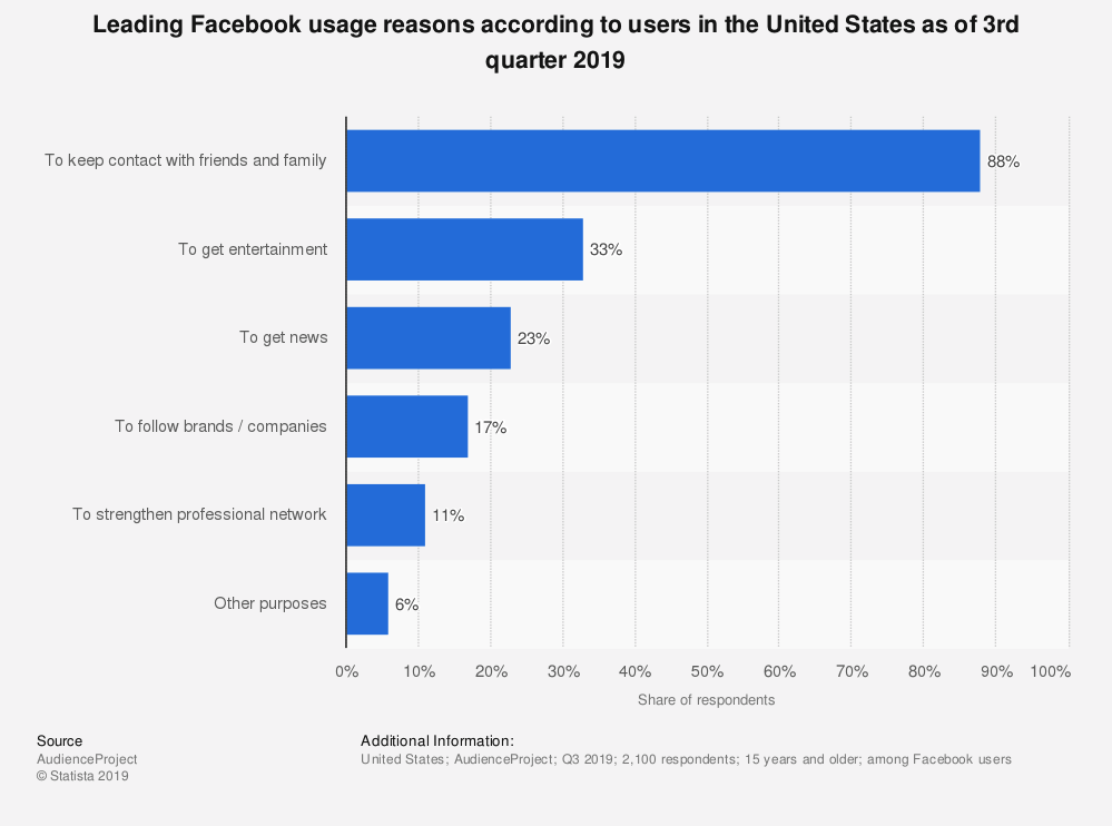 Leading reasons why people use Facebook stats