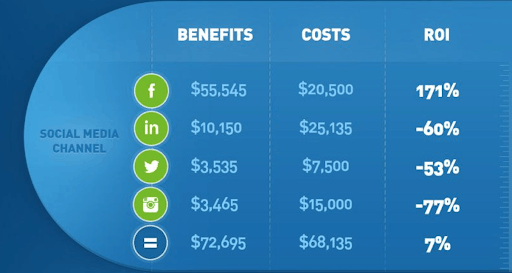 How to Measure Social Media ROI & Calculate It 6