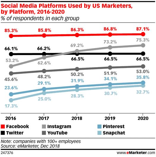Social Media Promotion: How To Promote Social Media 2