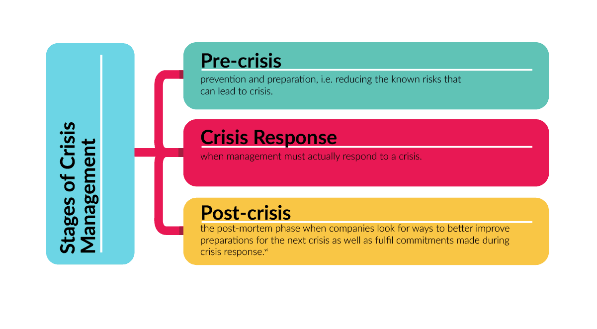 The Stages of Crisis: Understanding the crisis management lifecycle