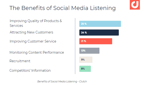 How To Use Your Social Media Data In Different Segments Of Your Business 5