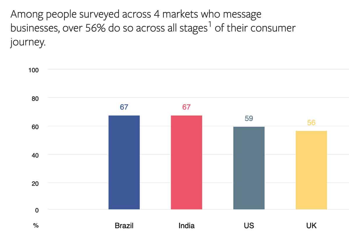 Conversational commerce statistics