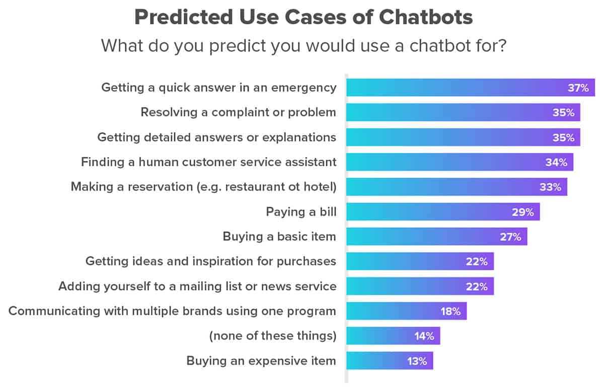 Predicted chatbot use cases