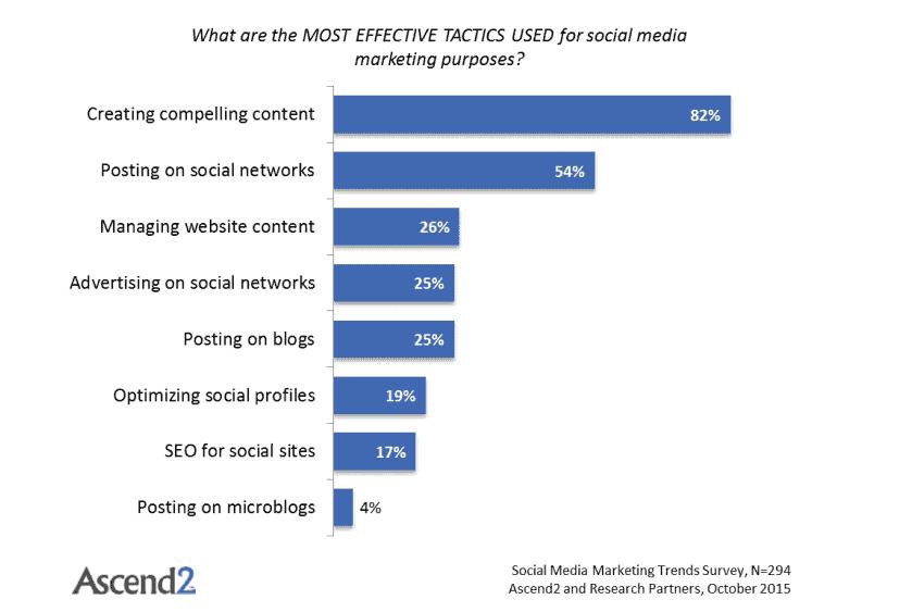 12 Essential Skills Needed for a Social Media Marketing Job 5
