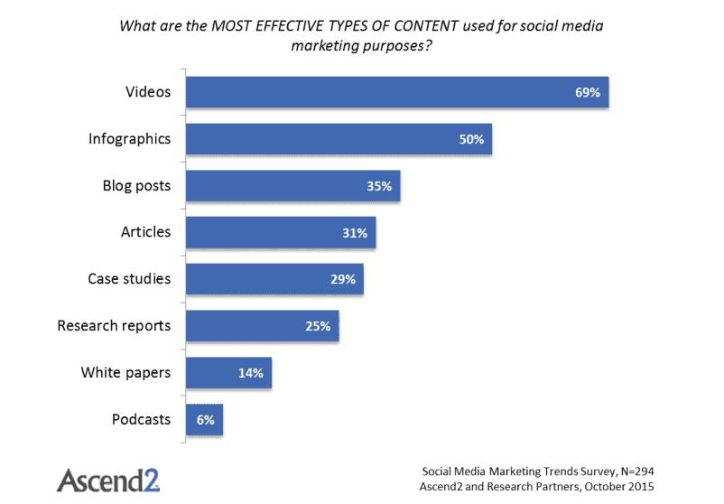 12 Essential Skills Needed for a Social Media Marketing Job 6