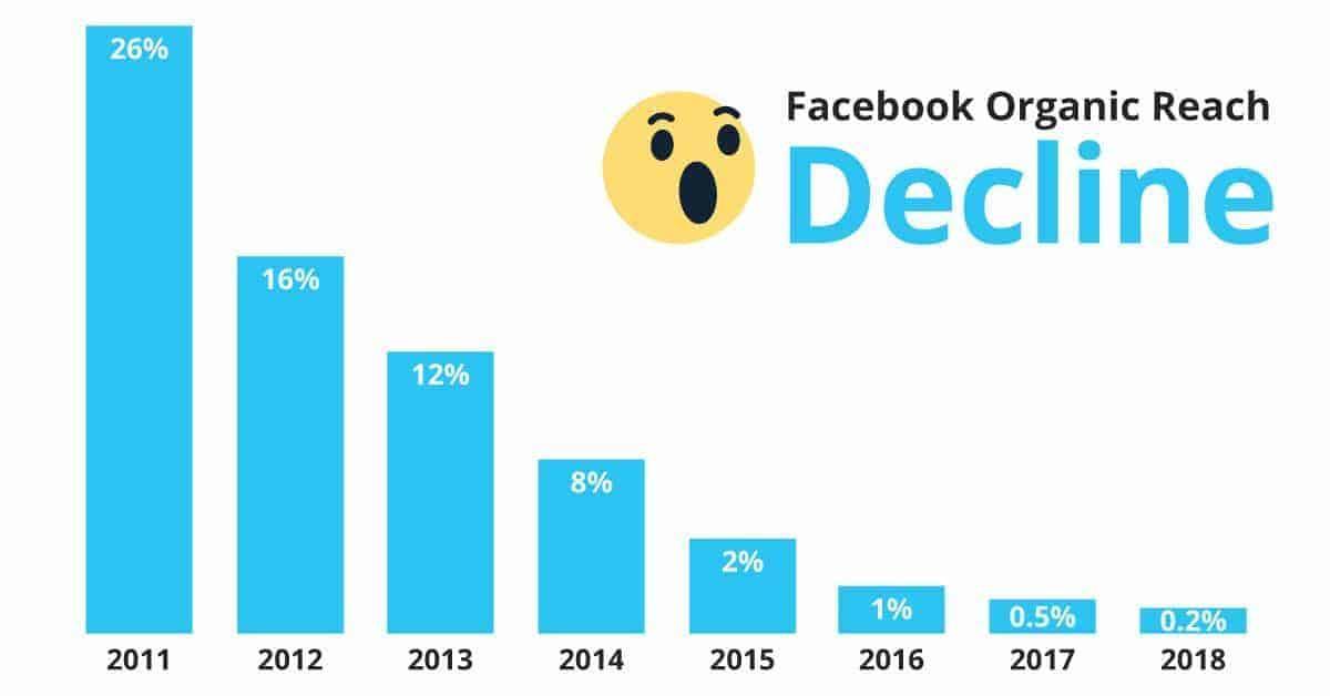 organic social media traffic