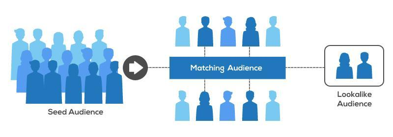 5 Ways To Grow Your Organic Social Media Traffic 5