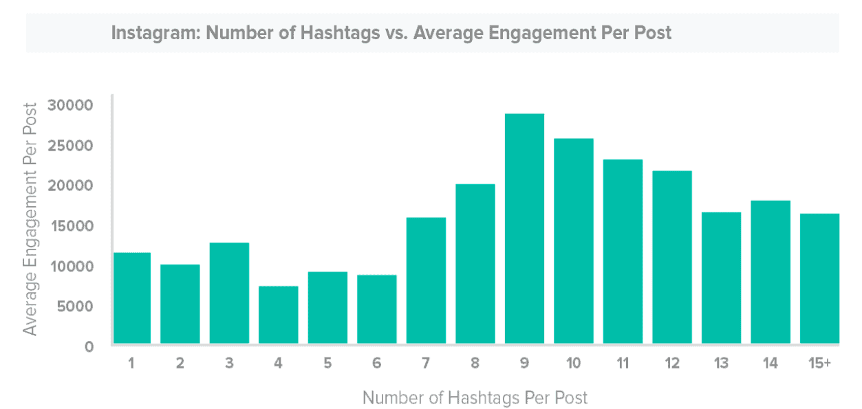 7 Instagram Marketing Strategies That Will Double Your Sales 7
