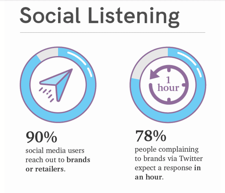 How to Build An Effective Social Media Listening Strategy in [current_date format='Y'] 1