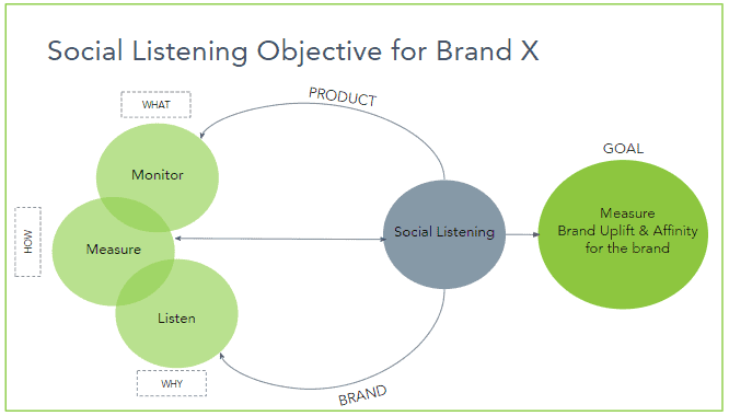 How to Build An Effective Social Media Listening Strategy in [current_date format='Y'] 3